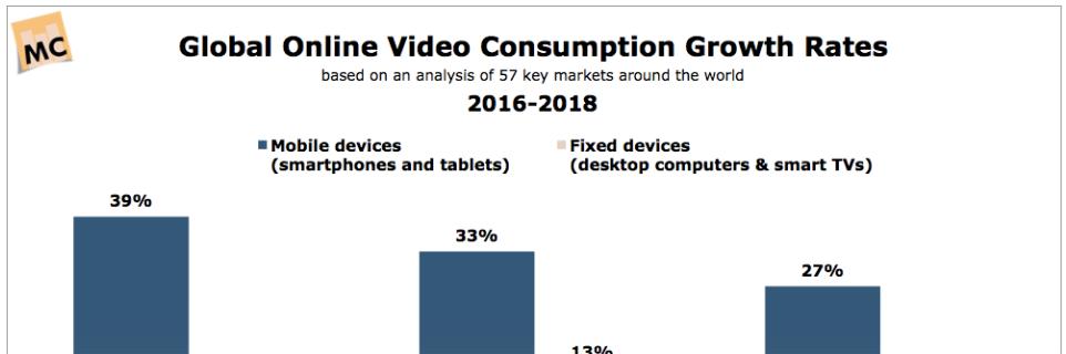 Alignable globalonlinevideoconsumption mc graph