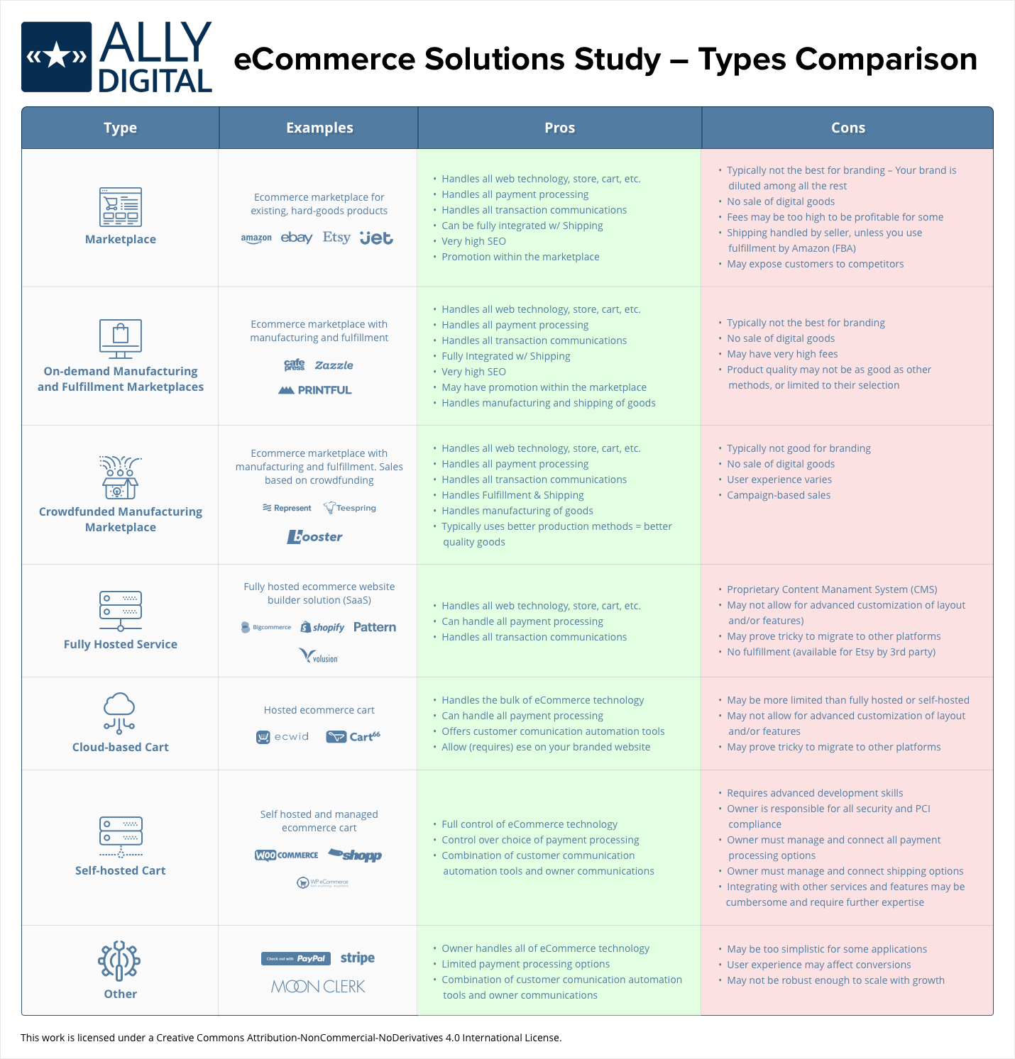 Ecommerce solutions study ally digital 1