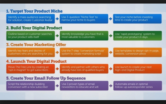 Digital product review blueprint by deese marketing association in 1511562859 blob malvernweather Gallery