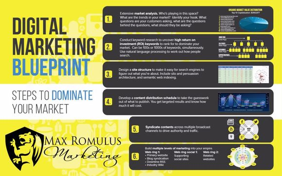 Digital marketing blueprint by max romulus marketing in gilbert az digital marketing blueprint malvernweather Images