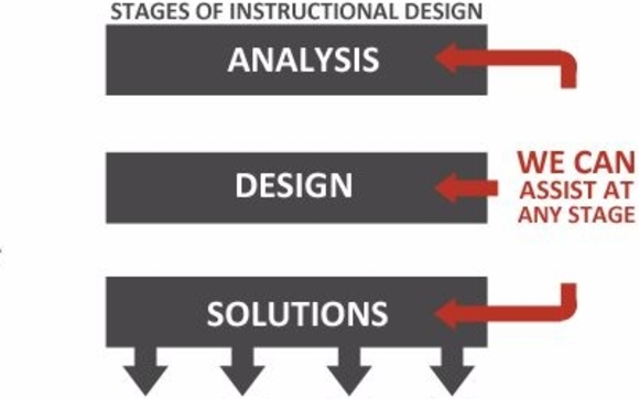 Instructional Design By Smt Plus In Perth On Alignable