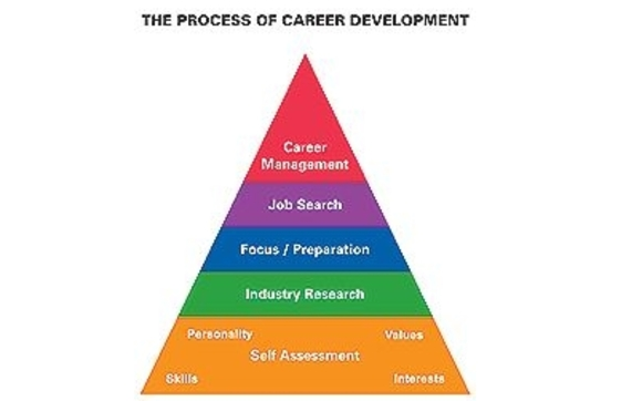 Service: Your Career Development Plan by LBO Career Coaching and ...
